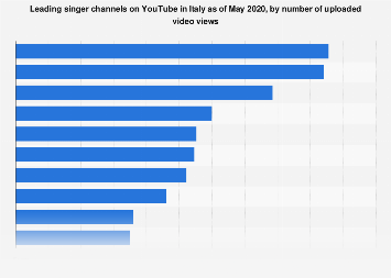 Italy: top singer channels on YouTube 2018