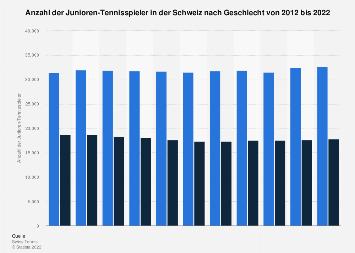 Anzahl der Junioren-Mitglieder von Swiss Tennis nach Geschlecht bis 2017