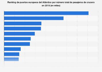 Principales puertos de Europa en el Atlántico por número de cruceristas 2018