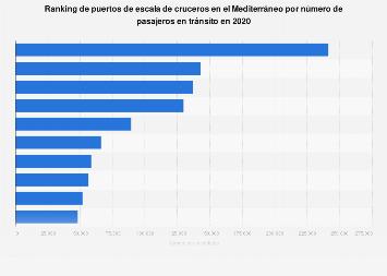 Principales puertos de tránsito por número de cruceristas en el Mediterráneo 2018