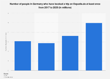 Expedia travel bookings in Germany 2014-2018