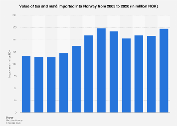 Import value of tea and maté into Norway 2008-2017