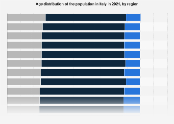 Age distribution of the population in Italy 2019, by region