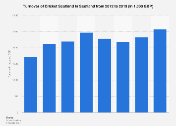 Scotland: turnover of Cricket Scotland from 2012 to 2016