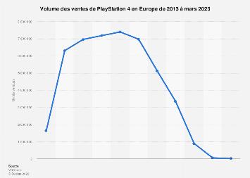 PS4 : ventes en volume en Europe 2016-2017