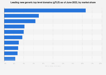 Leading new gTLDs 2017, by market share