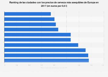 Índice global del precio de cerveza: ciudades más baratas 2016