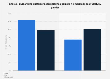 Burger King customers in Germany in 2018, by gender