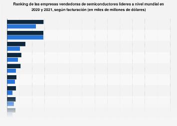 Empresas líderes de venta de semiconductores según facturación 2015-2017