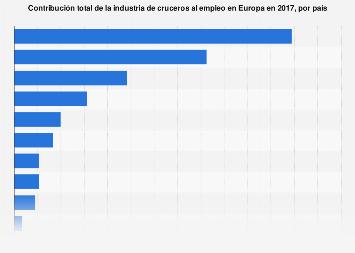 Impacto total en el empleo del sector de  los cruceros por país Europa 2017