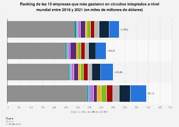 Principales empresas consumidoras de procesadores según gasto 2016-2018