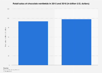 Chocolate retail sales worldwide 2015-2016