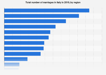 Italy: total number of marriages in 2016, by region