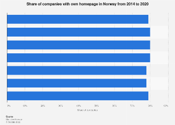 Share of companies with websites in Norway 2014-2017