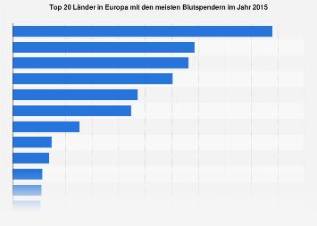 Top 25 Länder in Europa mit den meisten Blutspendern 2014