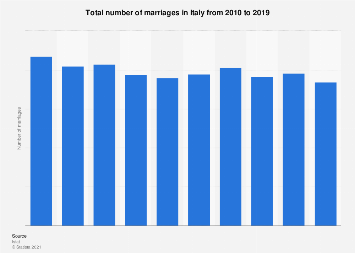 Italy: total number of marriages in 2010-2016