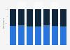 Caoutchouc synthétique : répartition de la consommation par type dans l'UE en 2016