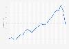 Porcentaje de individuos que fue a un gimnasio 1996-2018