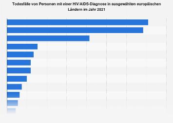 Todesfälle von Personen mit einer HIV/AIDS-Diagnose 2016 in europäischen Ländern