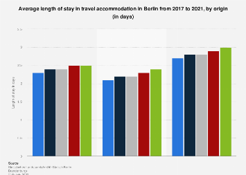 Length of stay in travel accommodation in Berlin 2016-2018, by origin (in days)