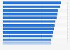 Meistgenutzte Schweizer Medienseiten nach Nutzungsdauer pro Tag 2015