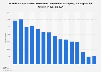 Todesfälle von Personen mit einer HIV/AIDS-Diagnose in Europa bis 2016