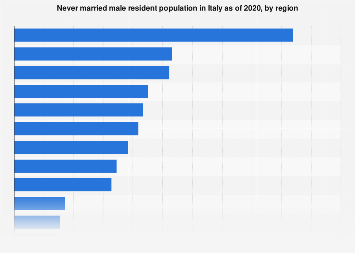 Italy: never married male resident population 2017, by region