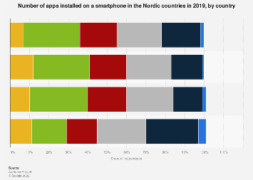 Number of apps installed on a smartphone in the Nordic countries 2019, by country