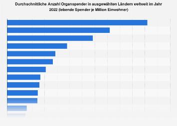 Anzahl Organspender in ausgewählten Ländern weltweit 2016