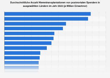 Anzahl Nierentransplantationen von postmortalen Spendern nach Ländern 2016