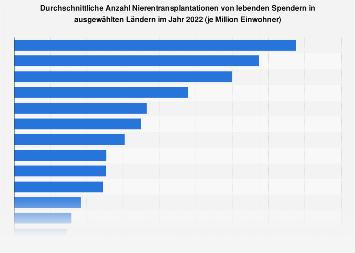 Anzahl Nierentransplantationen von lebenden Spendern nach Ländern 2016
