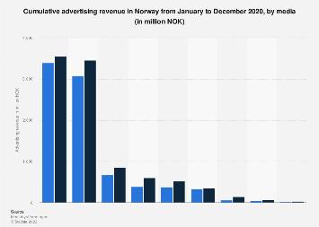 Cumulated advertising revenue in Norway 2019, by media