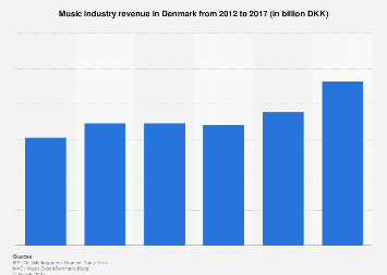 Music industry revenue in Denmark from 2012-2016
