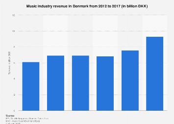 Music industry revenue in Denmark from 2012-2017