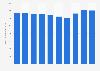 L'enseigne Mr. Bricolage : chiffre d'affaires mondial 2013-2018