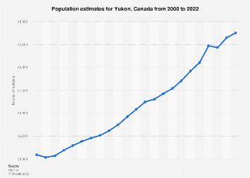 Population estimates for Yukon, Canada 2000-2018