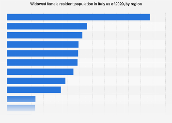 Italy: widowed female resident population in 2017, by region