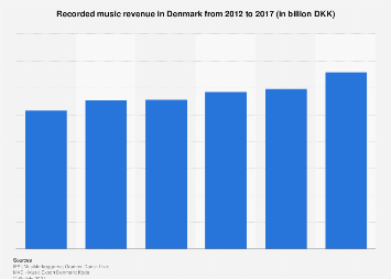 Recorded music revenue in Denmark 2012-2016