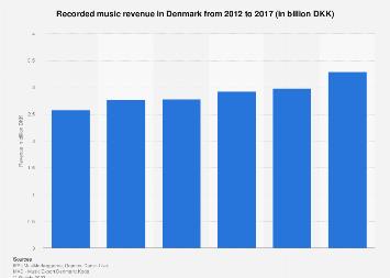 Recorded music revenue in Denmark 2012-2016