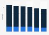 Nombre de magasins par type du groupe Mr. Bricolage dans le monde 2013-2018