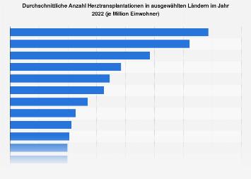 Anzahl Herztransplantationen in ausgewählten Ländern 2016