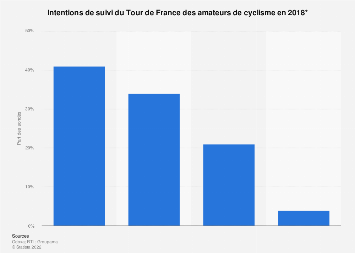 Cyclisme : intentions de suivi du Tour de France par les amateurs 2016