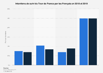 Cyclisme : intentions de suivi du Tour de France 2018-2019