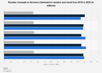 Number of Germans interested in vacation and travel 2014-2018