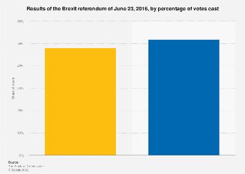 UK 'Brexit' referendum results 2016