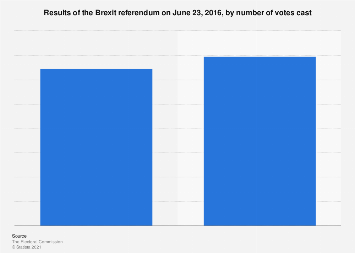 EU 'Brexit' referendum results, by number of votes