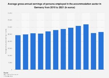 Gross annual earnings in the accommodation sector in Germany 2007-2016