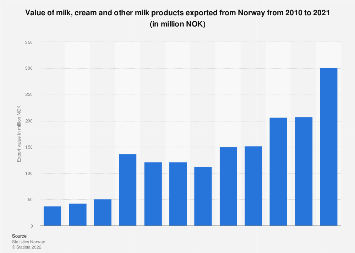 Export value of milk, cream and other milk products from Norway 2008-2017