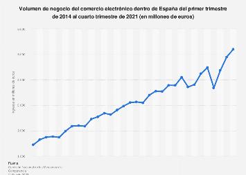 Ingresos trimestrales del comercio electrónico dentro de España 2014-2018