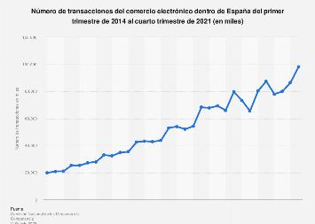 Transacciones trimestrales del comercio electrónico dentro de España 2014-2017